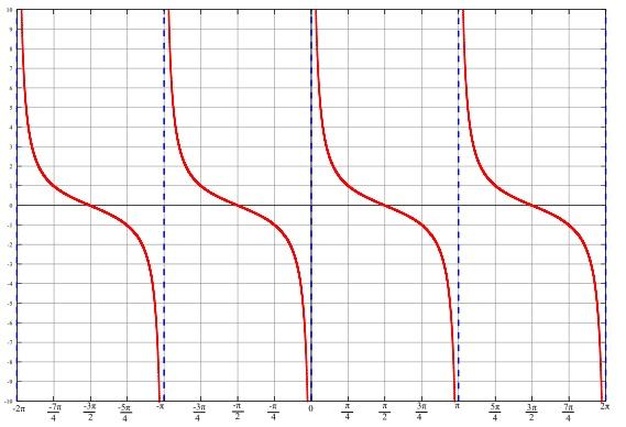 Graphs of Trigonometric Functions math worksheet – Graphs of Trigonometric Functions Worksheet