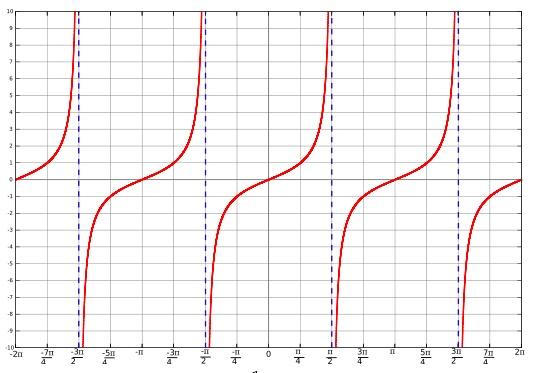 Graphs of Trigonometric Functions math worksheet – Graphing Trigonometric Functions Worksheet